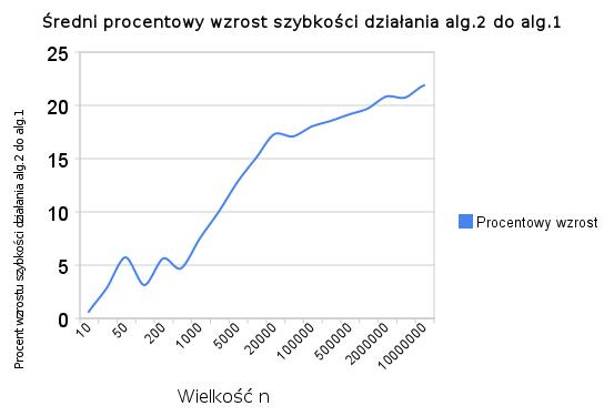 sredni_procentowy_wzrost_szybkosci_dzialania_alg_2_do_alg_1