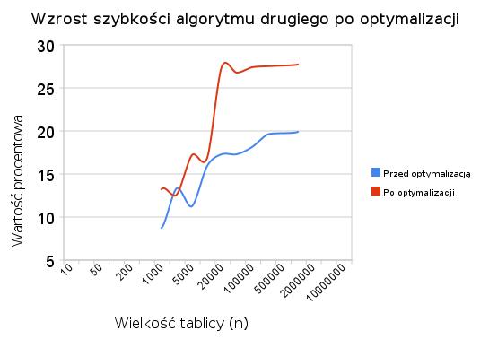 wzrost_szybkosci_algorytmu_drugiego_po_optymalizacji